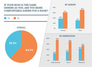 Gender doesn't matter in asking for a raise for a majority of respondents.