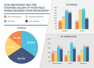 Most people said starting salary in chosen field of employment was important.