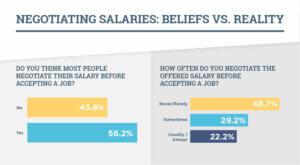 Beliefs and realities of salary negotiation