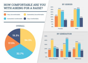 A majority of respondents were uncomfortable asking for a raise.